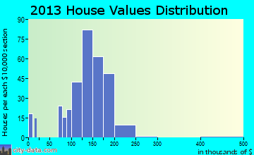 Parkside home values distribution