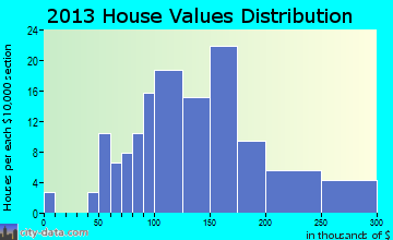Patterson Heights home values distribution