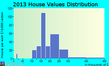 Pennsburg home values distribution