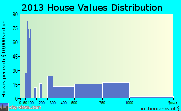 Mammoth Lakes home values distribution