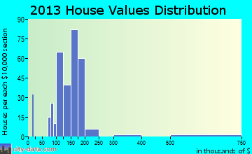 Pennville home values distribution