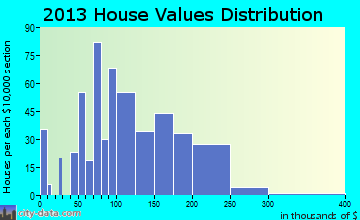 Perryopolis home values distribution