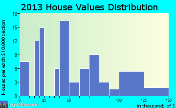 Petrolia home values distribution