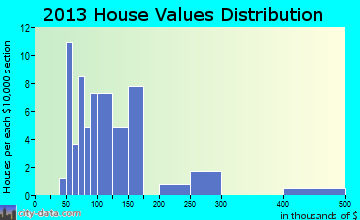 Pillow home values distribution