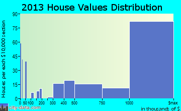 Malibu home values distribution