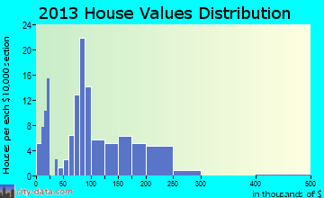Platea home values distribution