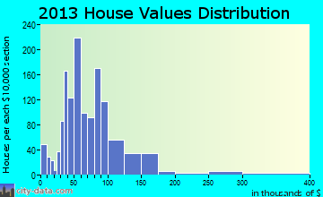 Plymouth home values distribution