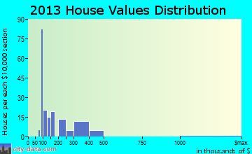 Pocono Pines home values distribution