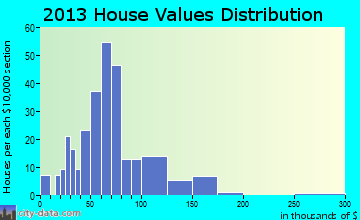 Point Marion home values distribution
