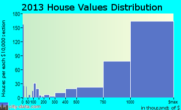 Manhattan Beach home values distribution