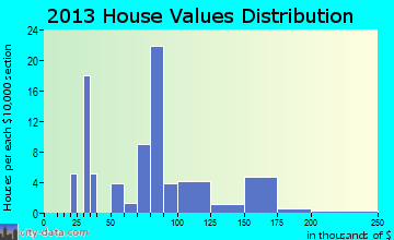 Port Clinton home values distribution