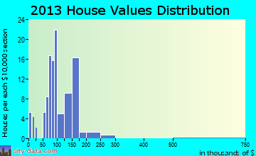 Port Matilda home values distribution