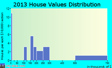 March AFB home values distribution