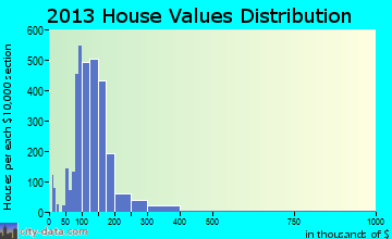 Pottstown home values distribution