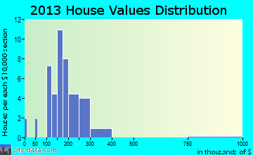 Prompton home values distribution