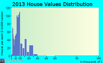 Pymatuning Central home values distribution
