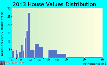 Pymatuning South home values distribution