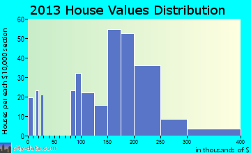 Quarryville home values distribution
