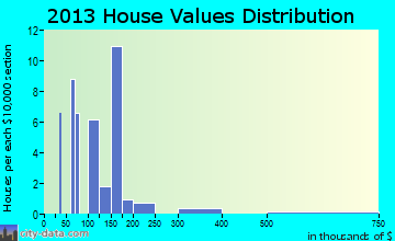 Adamsburg home values distribution
