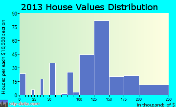 Almedia home values distribution
