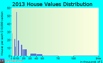 Mariposa home values distribution