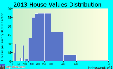Ambler home values distribution