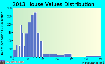 Ambridge home values distribution