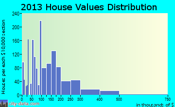 Archbald home values distribution