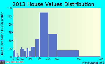 Marina home values distribution
