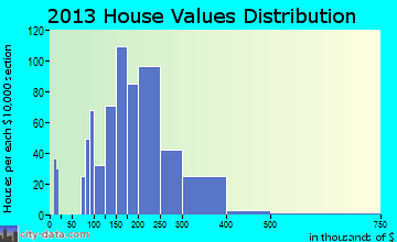Arlington Heights home values distribution