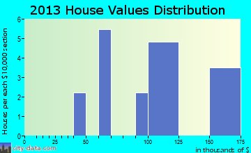 Armagh home values distribution