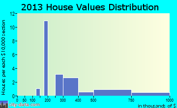 Markleeville home values distribution
