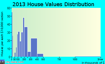 Aspinwall home values distribution