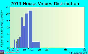 Atglen home values distribution