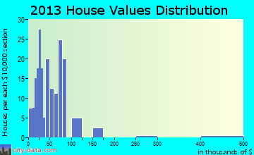 Austin home values distribution