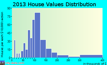 Avis home values distribution