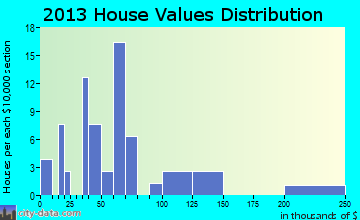 Bear Lake home values distribution