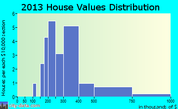 Bear Creek Village home values distribution