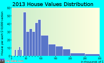 Beaver Meadows home values distribution