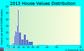 Beavertown home values distribution