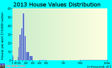 Bechtelsville home values distribution