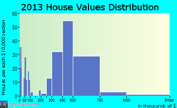Mayflower Village home values distribution