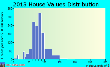 Reserve Township home values distribution