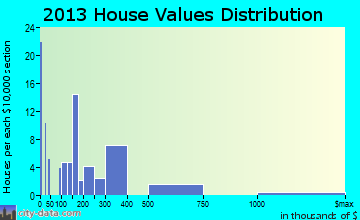 Meadow Valley home values distribution
