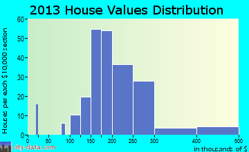 Richlandtown home values distribution