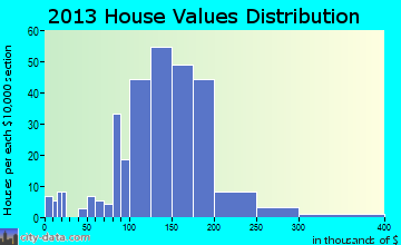 Richland home values distribution