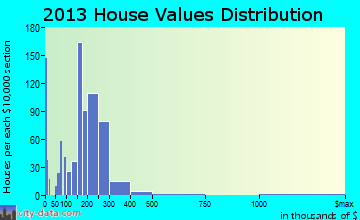 Ridley Park home values distribution