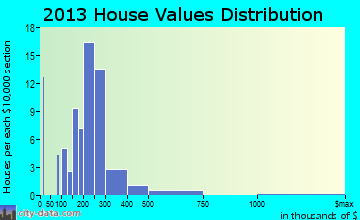Riegelsville home values distribution