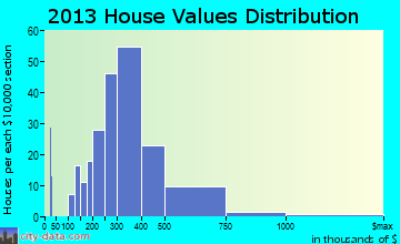 Meadow Vista home values distribution