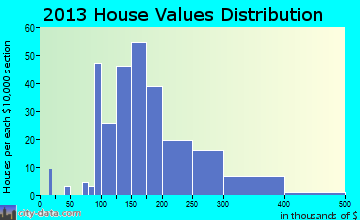 Roseto home values distribution